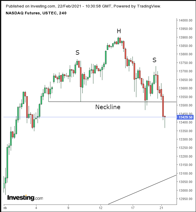 NASDAQ 4HR Chart