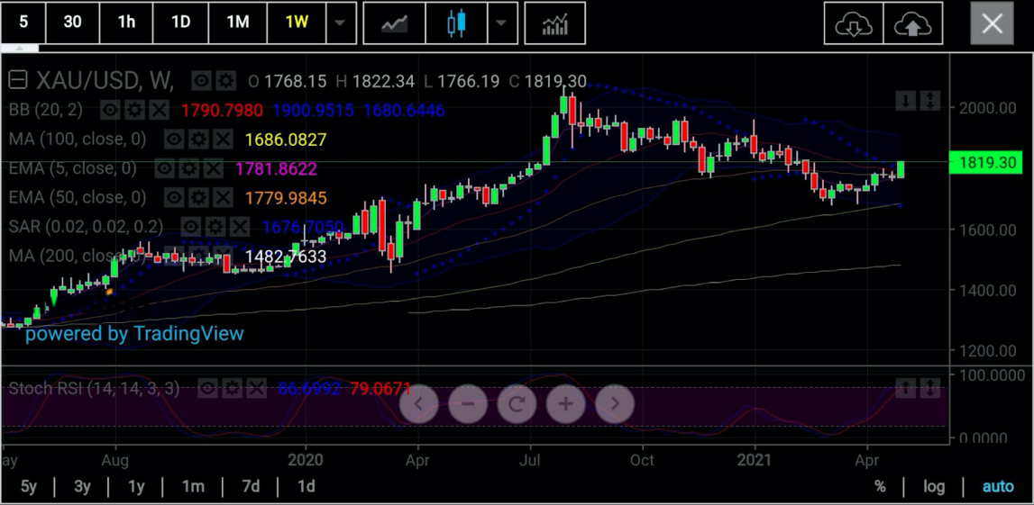 Gold Weekly