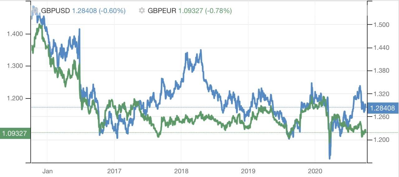 Comparativa entre GBPUSD y GBPEUR