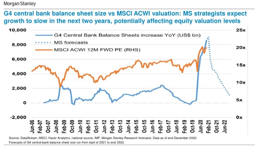 Bancos Centrales VS MSCI
