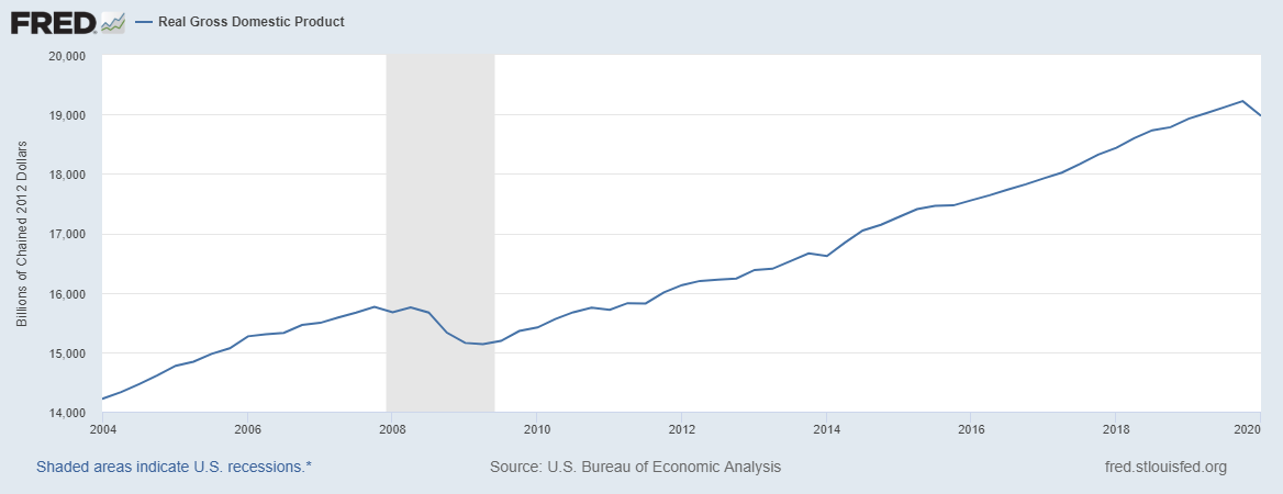 Real US GDP - St Louis Federal Reserve