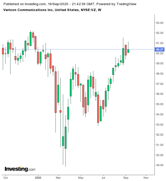Verizon Communications 1-Year Chart.
