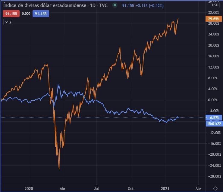S&P500 (Naranja) vs. Dolar Index (Azul)