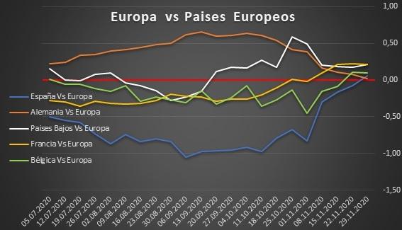 Europa vs Pises Europeos