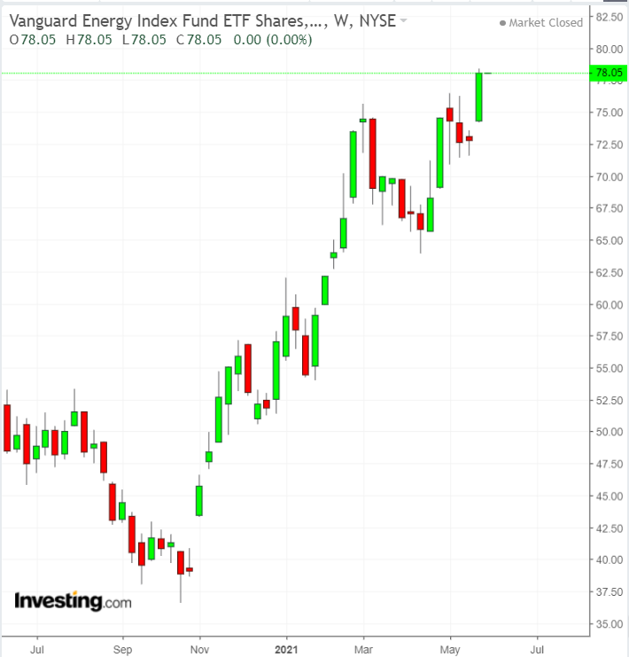 VDE Weekly Chart