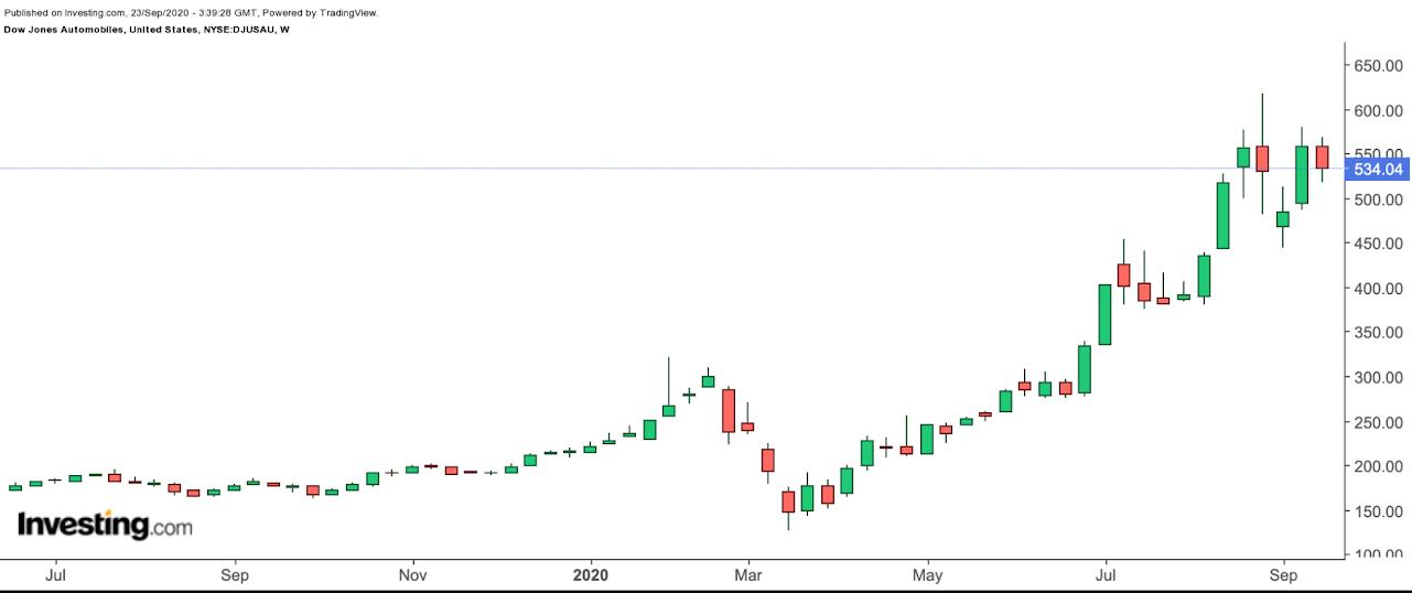 Dow Jones Automobile Index Weekly