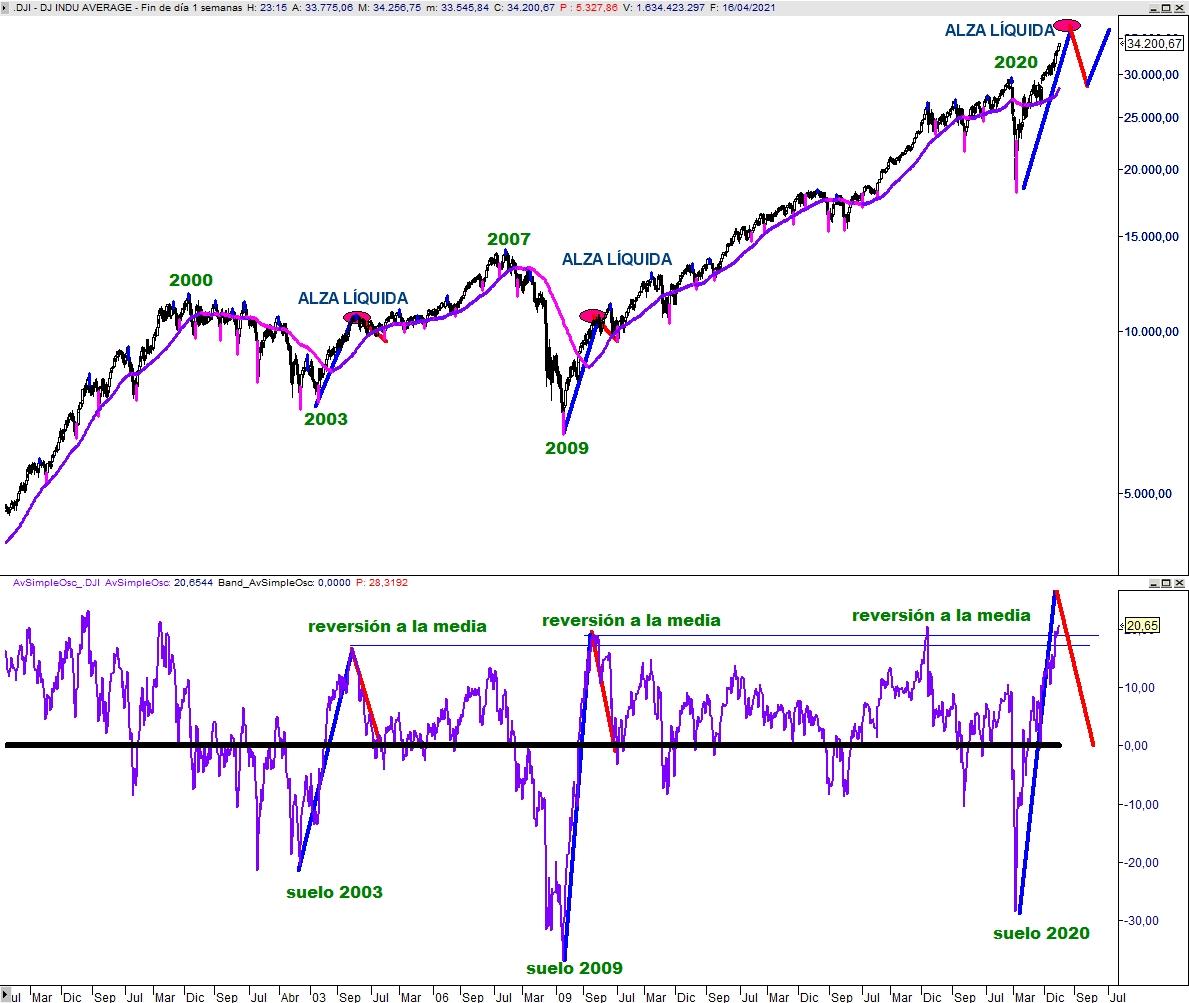 Dow Jones vs Diferencial % media 55 semanas