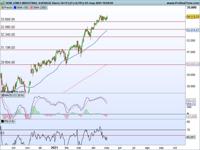 AT Dow Jones 04 05 cs