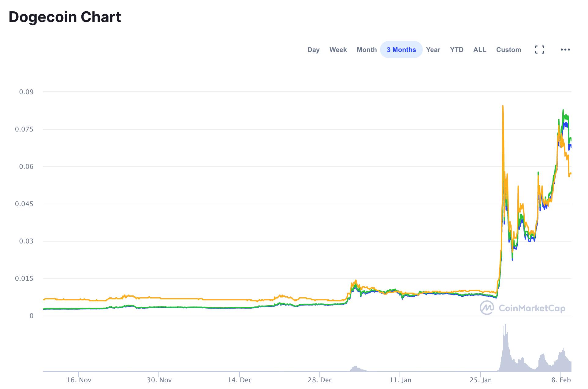 Dogecoin 3-Month Chart