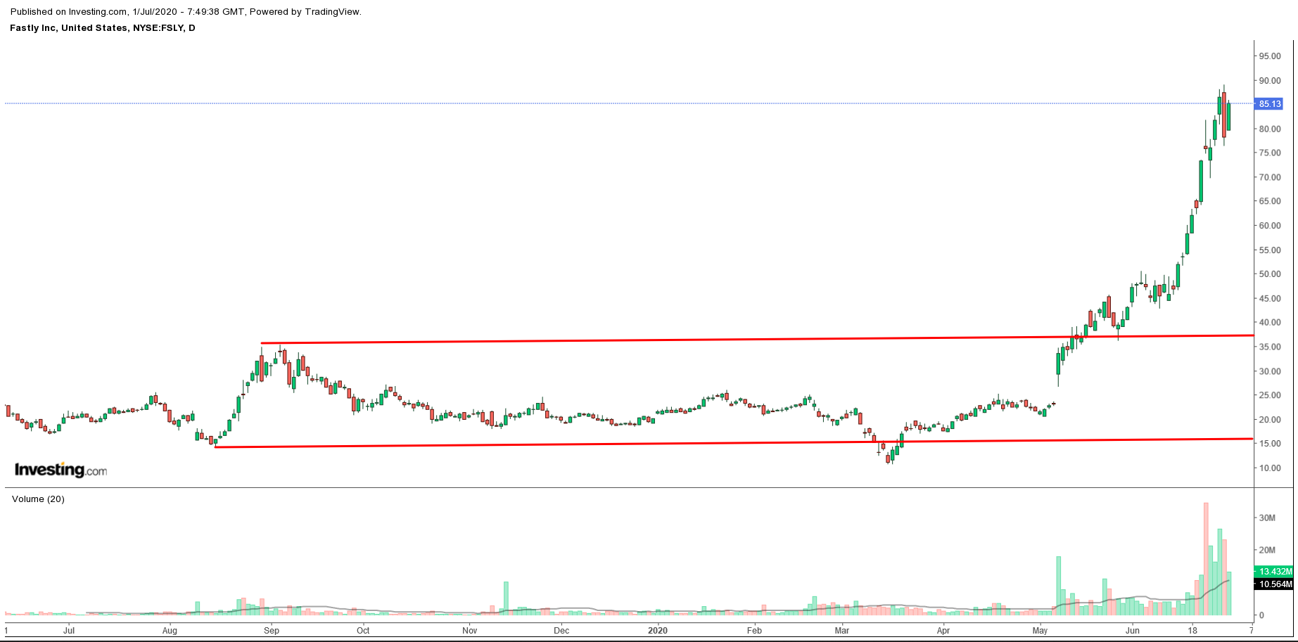 Fastly Daily Chart
