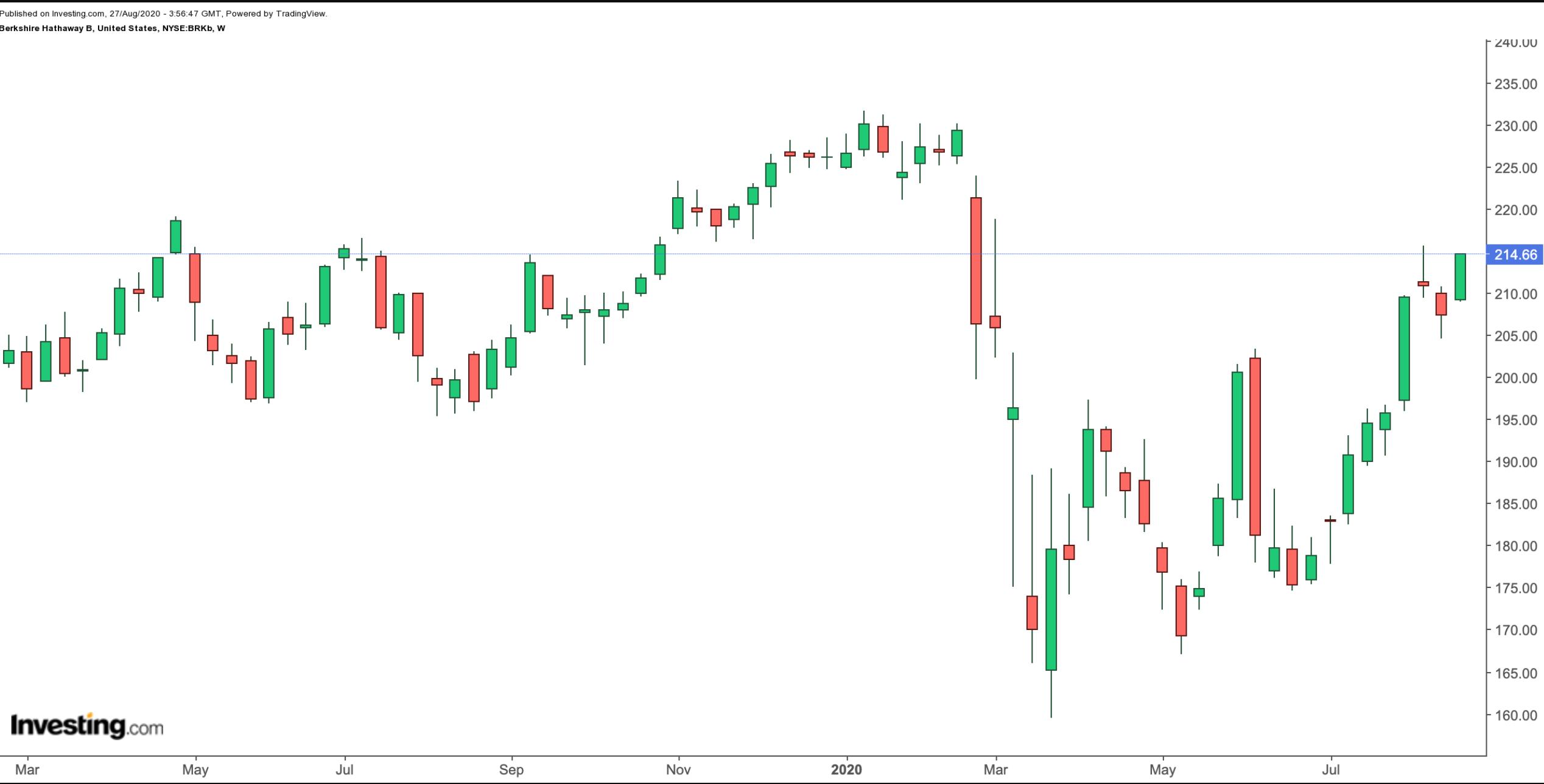 Berkshire Hathaway B Weekly