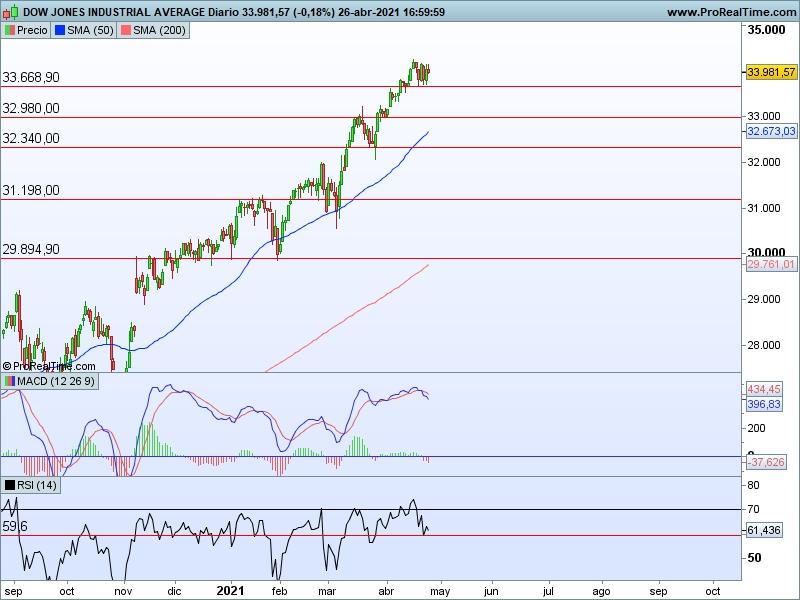 AT Dow Jones 27 04 cs