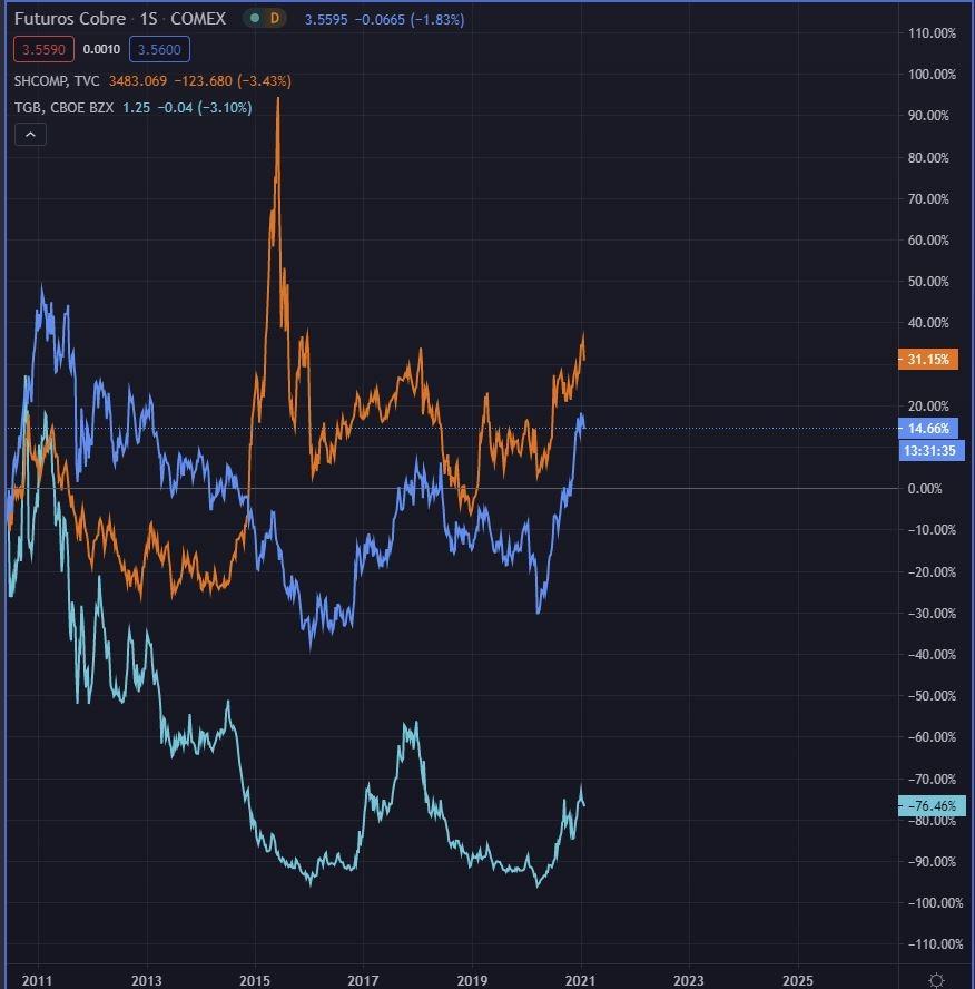 Comparativa del comportamiento del cobre (azul), Shanghai Composite (naranja), TGB (aqua)