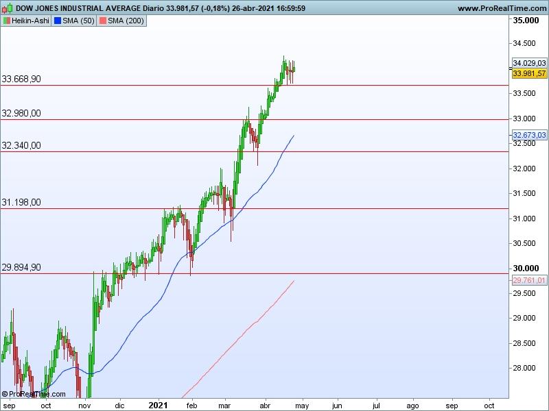 AT Dow Jones 27 04 ha