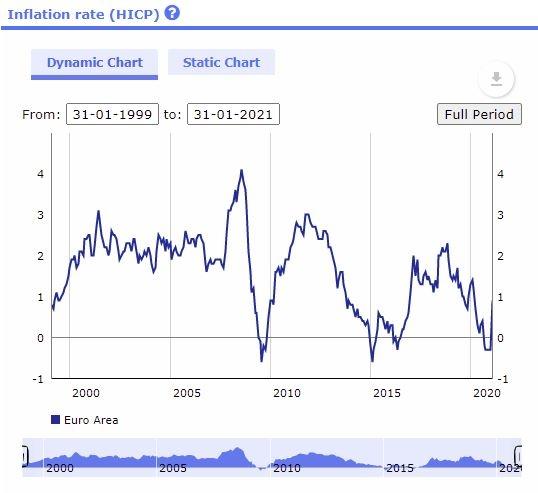 Inflación Zona Euro. BCE