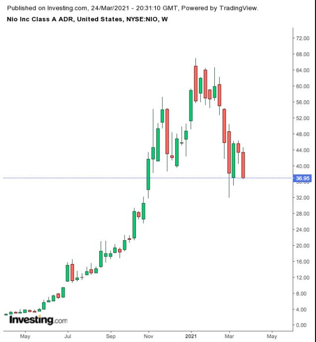 NIO Weekly Chart.