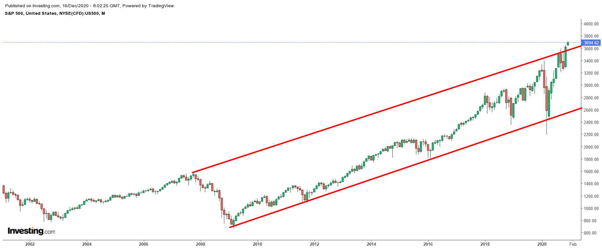 SPX Monthly 2000-2020