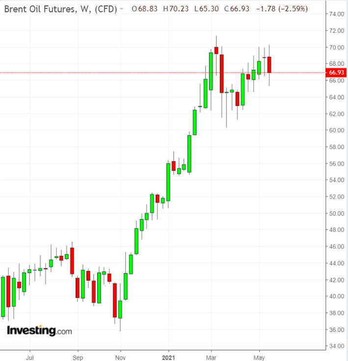 Brent 1yr Chart