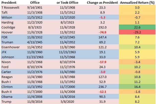 Retorno anualizado del Dow Jones