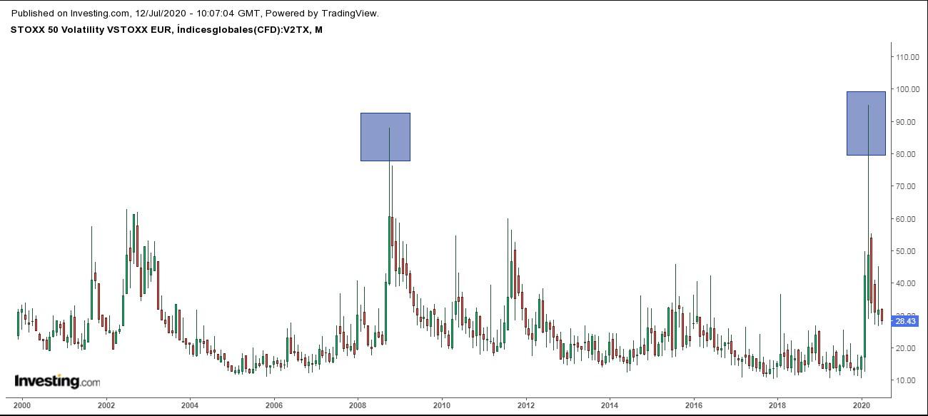 Volatilidad índices