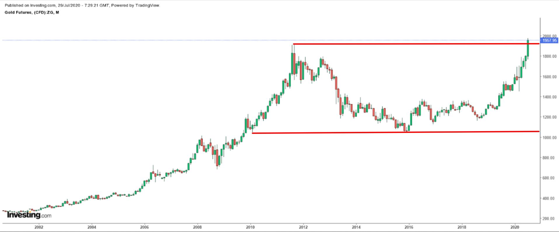 Gráfico mensual futuros oro