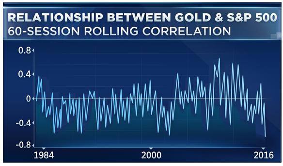 Relación entre el oro y el S&P 500