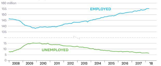 Datos de empleo en Estados Unidos