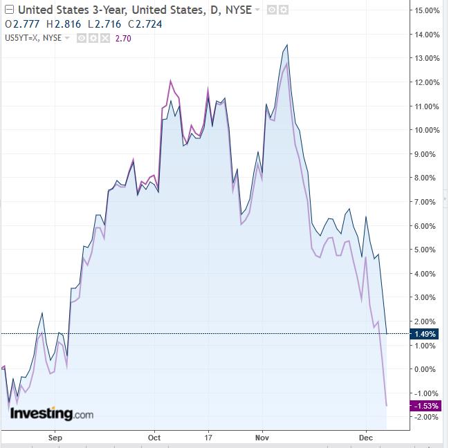 Wall Street cierra principalmente a la baja