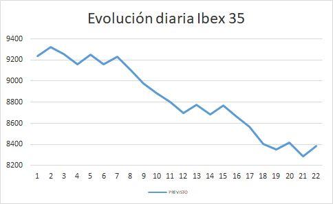 Evolución Ibex 35
