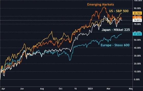 Evolución mercados