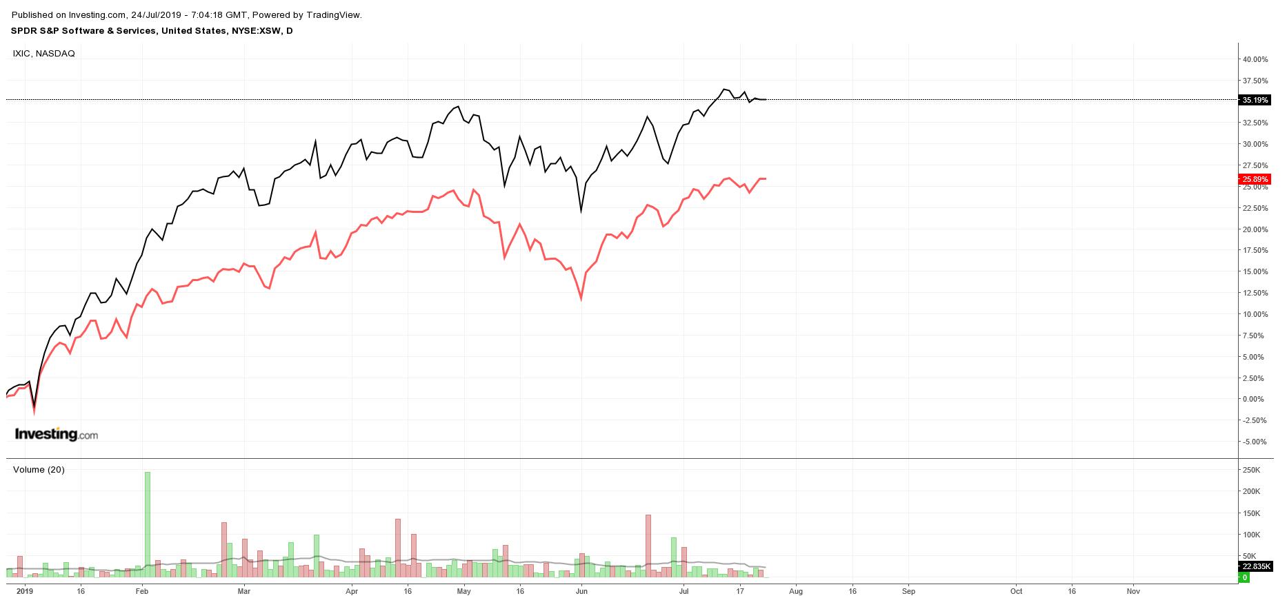 SPDR S&P Software & Services ETF vs. Nasdaq