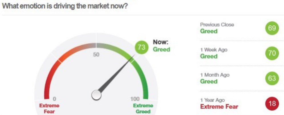 Emotion driving the market