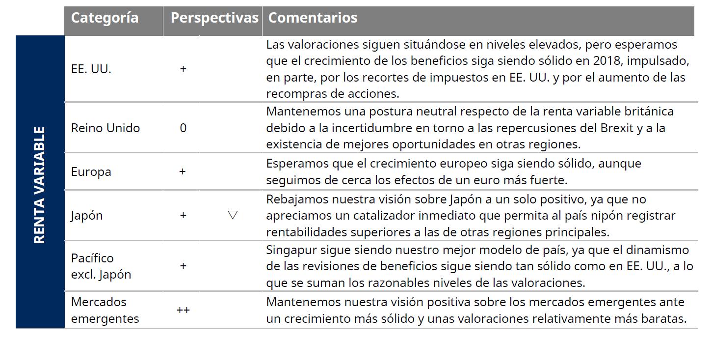 Preferencias en renta variable