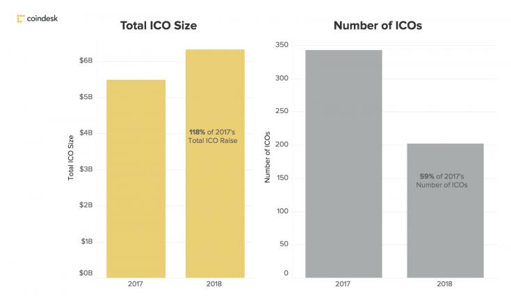 Crecimiento de las ICO entre 2017 y 2018