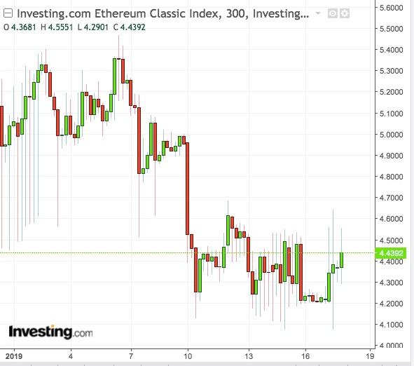 Devueltas las monedas de Ethereum Classic robadas en el ataque del ...