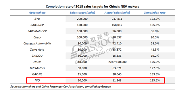 Compleiton rate of 2018 sales targets for China's NEV makers