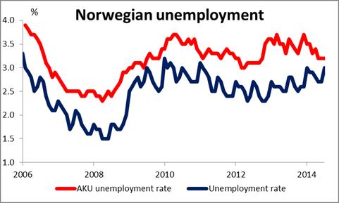 Desempleo en Noruega