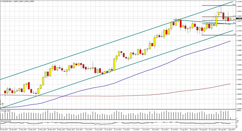 La tendencia a medio y largo plazo sigue siendo alcista para el EUR/USD