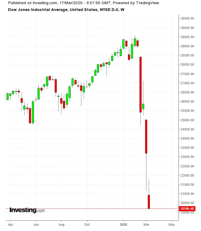 Evolución del Dow Jones