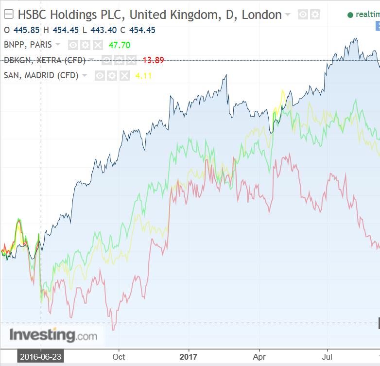 HSBC, BNP Paribas, Deutsche Bank y Banco Santande