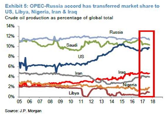 Evolución del mercado del crudo en cuota de mercado