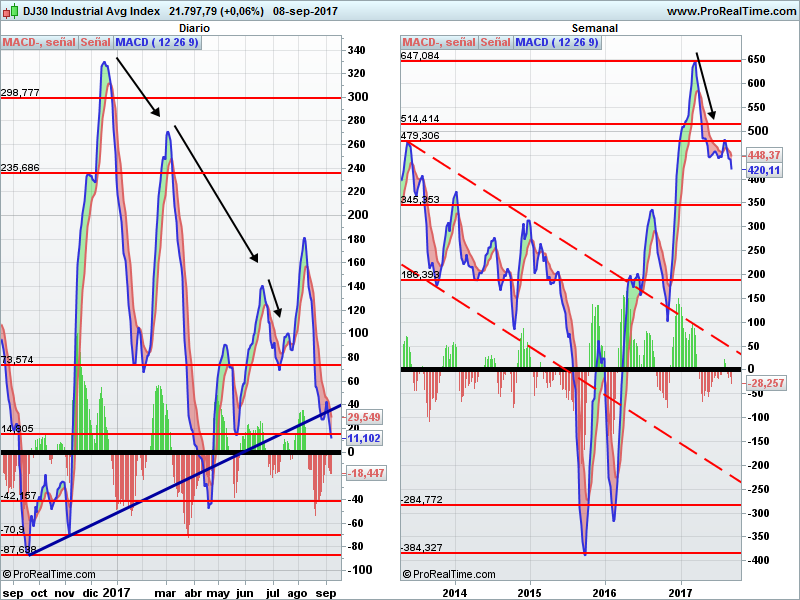 Dow Jones MACD diario y semanal
