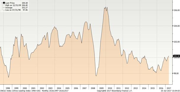 China Leading Index