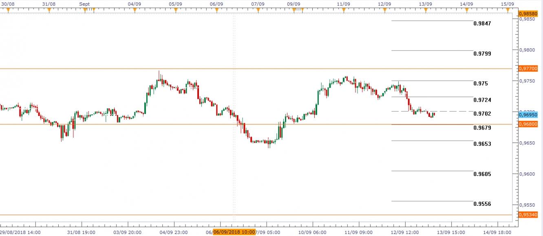 USD/CHF Gráfico en H1