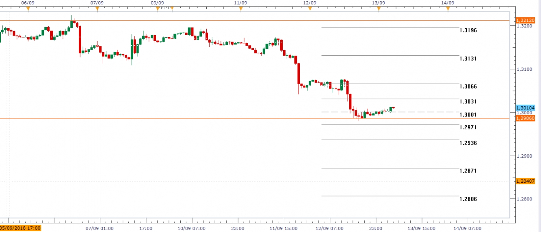 USD/CAD Gráfico en H1
