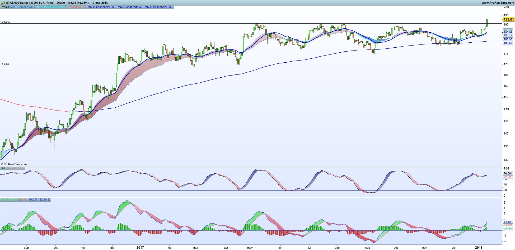 Stoxx 600 Banks diario