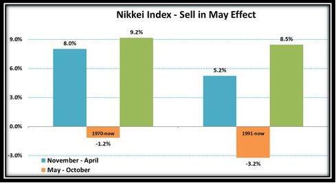 Efecto 'Sell in May' en el Nikkei
