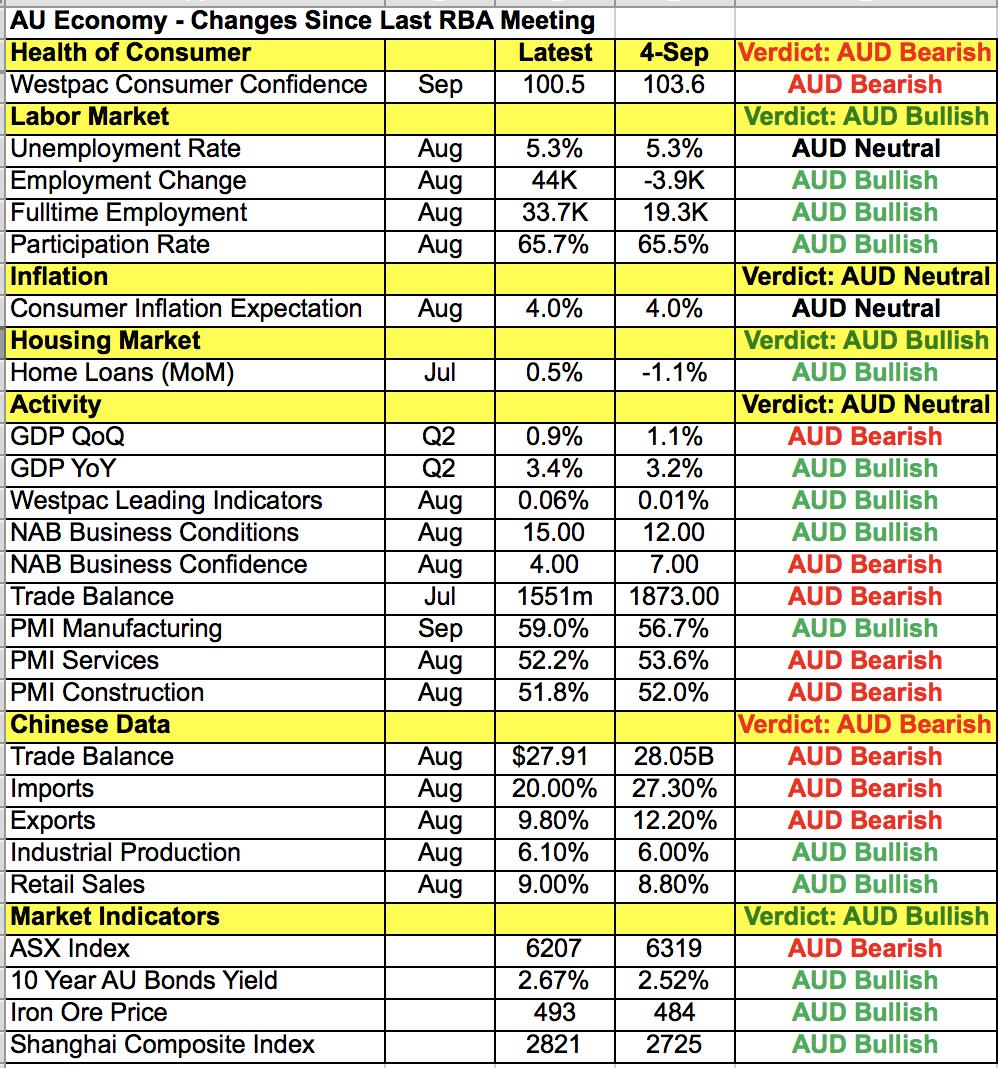 AUD Data Points