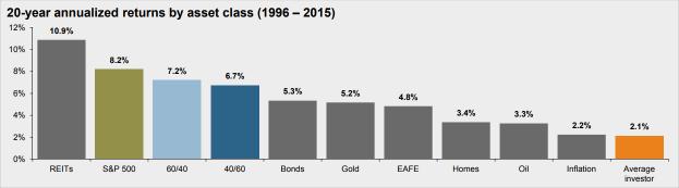 Retorno de inversión en los últimos 20 años