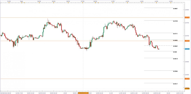 USD/CHF, Gráfico de velas de 1H